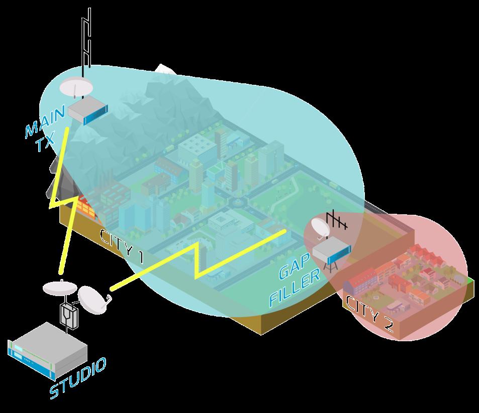Σχεδιασμός και υλοποιηση δικτύου (SFN) ανάλυση παρεμβολών απο την WAVEART/ ABE & το Studio Analysis